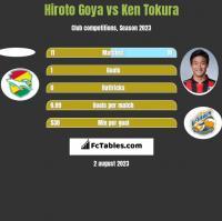 Hiroto Goya vs Ken Tokura h2h player stats