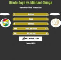 Hiroto Goya vs Michael Olunga h2h player stats