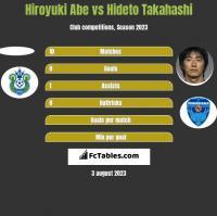 Hiroyuki Abe vs Hideto Takahashi h2h player stats
