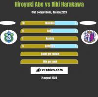 Hiroyuki Abe vs Riki Harakawa h2h player stats