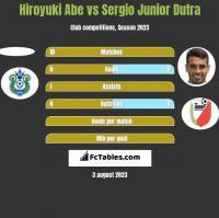 Hiroyuki Abe vs Sergio Junior Dutra h2h player stats