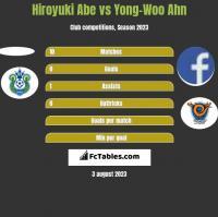 Hiroyuki Abe vs Yong-Woo Ahn h2h player stats