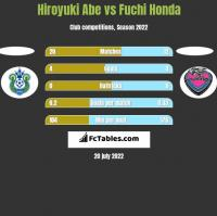 Hiroyuki Abe vs Fuchi Honda h2h player stats
