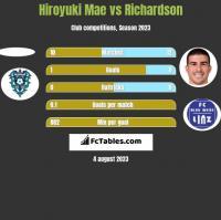 Hiroyuki Mae vs Richardson h2h player stats