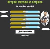 Hiroyuki Takasaki vs Serginho h2h player stats