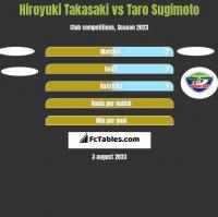 Hiroyuki Takasaki vs Taro Sugimoto h2h player stats