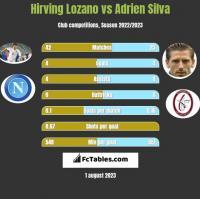 Hirving Lozano vs Adrien Silva h2h player stats