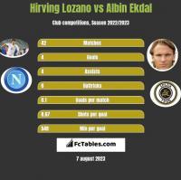 Hirving Lozano vs Albin Ekdal h2h player stats