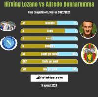 Hirving Lozano vs Alfredo Donnarumma h2h player stats