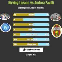 Hirving Lozano vs Andrea Favilli h2h player stats