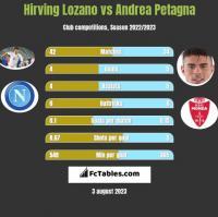 Hirving Lozano vs Andrea Petagna h2h player stats
