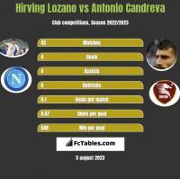 Hirving Lozano vs Antonio Candreva h2h player stats