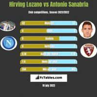 Hirving Lozano vs Antonio Sanabria h2h player stats