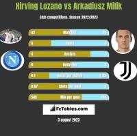 Hirving Lozano vs Arkadiusz Milik h2h player stats