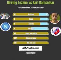 Hirving Lozano vs Bart Ramselaar h2h player stats