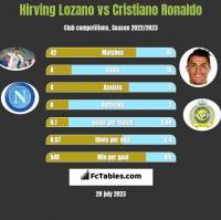 Hirving Lozano vs Cristiano Ronaldo h2h player stats
