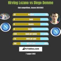 Hirving Lozano vs Diego Demme h2h player stats