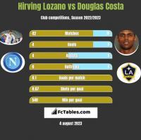 Hirving Lozano vs Douglas Costa h2h player stats
