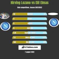Hirving Lozano vs Elif Elmas h2h player stats