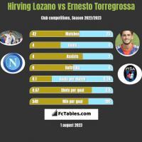 Hirving Lozano vs Ernesto Torregrossa h2h player stats