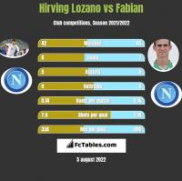 Hirving Lozano vs Fabian h2h player stats
