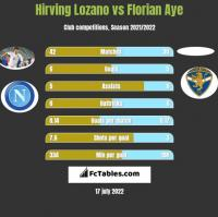 Hirving Lozano vs Florian Aye h2h player stats