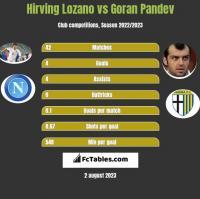 Hirving Lozano vs Goran Pandev h2h player stats