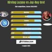 Hirving Lozano vs Jay-Roy Grot h2h player stats