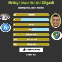 Hirving Lozano vs Luca Siligardi h2h player stats