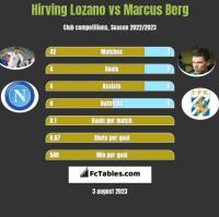 Hirving Lozano vs Marcus Berg h2h player stats