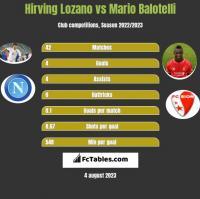 Hirving Lozano vs Mario Balotelli h2h player stats