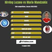 Hirving Lozano vs Mario Mandzukić h2h player stats