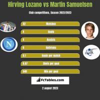 Hirving Lozano vs Martin Samuelsen h2h player stats