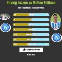 Hirving Lozano vs Matteo Politano h2h player stats