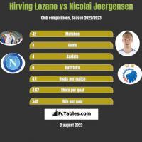 Hirving Lozano vs Nicolai Joergensen h2h player stats