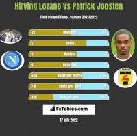 Hirving Lozano vs Patrick Joosten h2h player stats