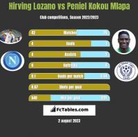 Hirving Lozano vs Peniel Kokou Mlapa h2h player stats