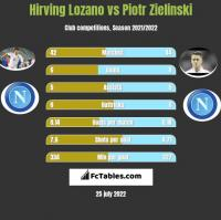 Hirving Lozano vs Piotr Zielinski h2h player stats