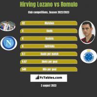 Hirving Lozano vs Romulo h2h player stats
