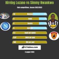 Hirving Lozano vs Simmy Nwankwo h2h player stats