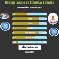 Hirving Lozano vs Stanislav Lobotka h2h player stats
