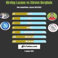 Hirving Lozano vs Steven Berghuis h2h player stats