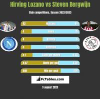 Hirving Lozano vs Steven Bergwijn h2h player stats