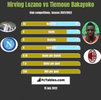 Hirving Lozano vs Tiemoue Bakayoko h2h player stats