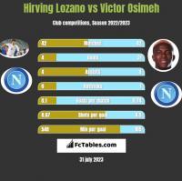 Hirving Lozano vs Victor Osimeh h2h player stats