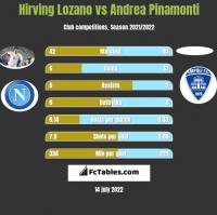 Hirving Lozano vs Andrea Pinamonti h2h player stats