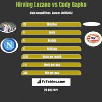 Hirving Lozano vs Cody Gapko h2h player stats