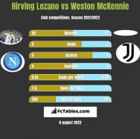 Hirving Lozano vs Weston McKennie h2h player stats