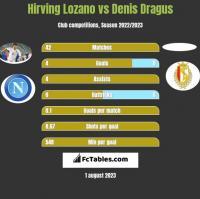 Hirving Lozano vs Denis Dragus h2h player stats