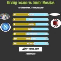 Hirving Lozano vs Junior Messias h2h player stats